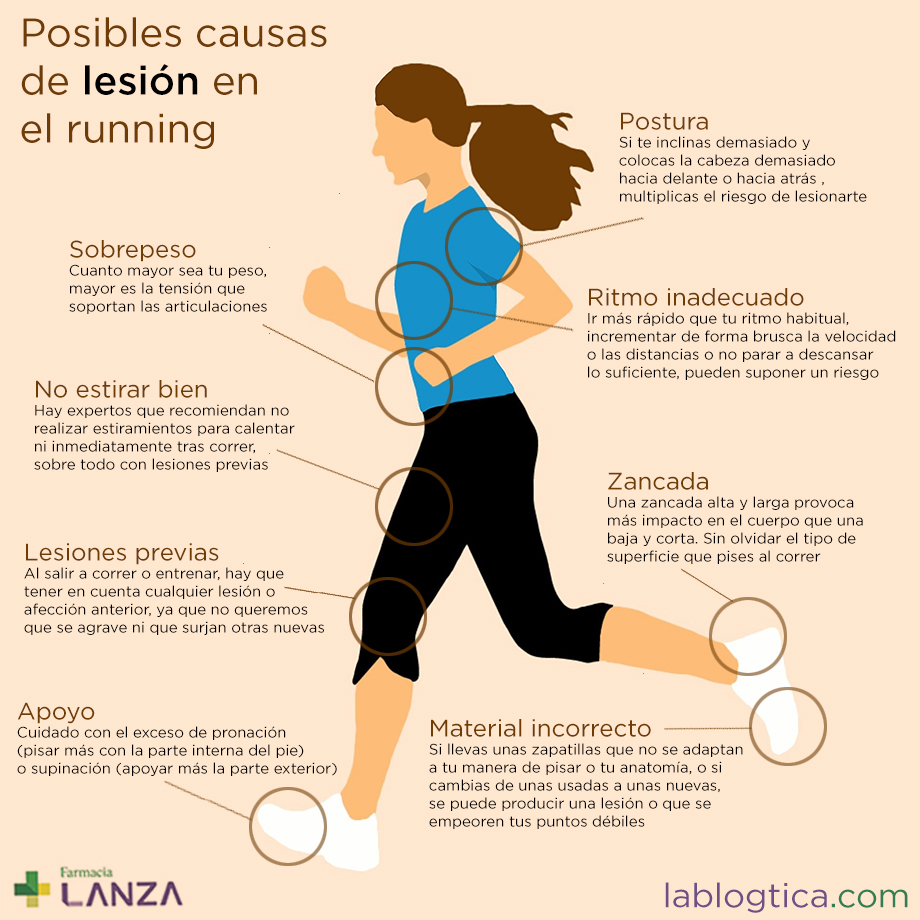 causas_lesion_running